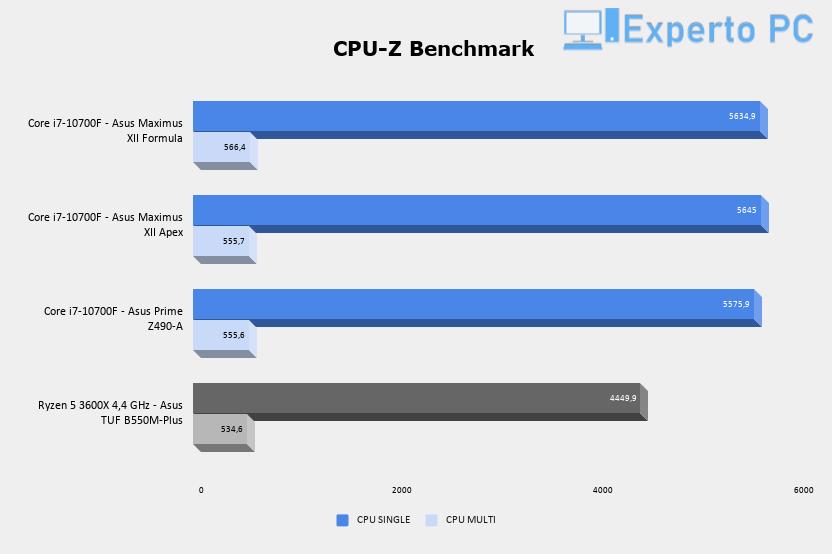 ASUS TUF B550M-Plus CPU-Z Benchmark