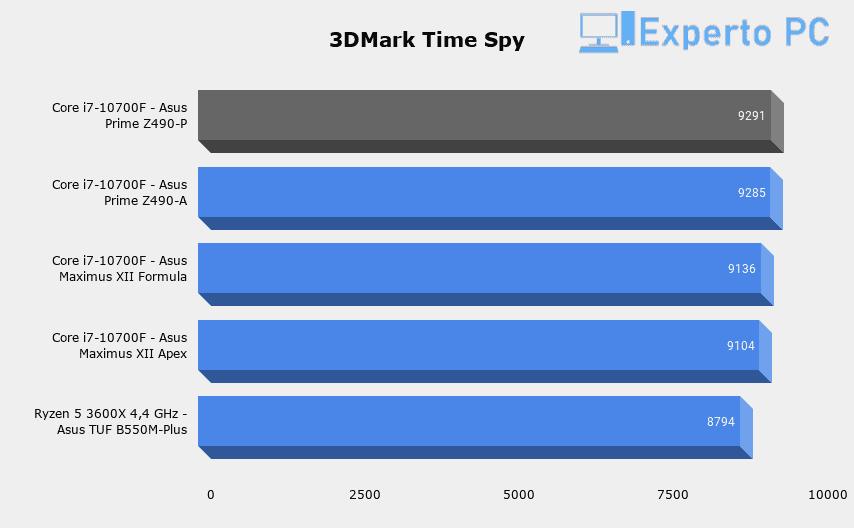 Asus Prime Z490-P Review 3DMark Time Spy