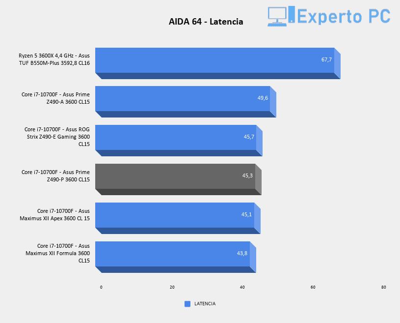 Asus Prime Z490-P Review AIDA 64 - Latencia
