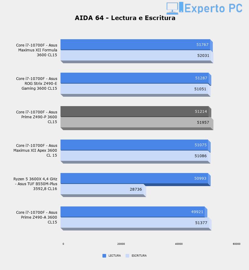Asus Prime Z490-P Review AIDA 64 - Lectura y Escritura