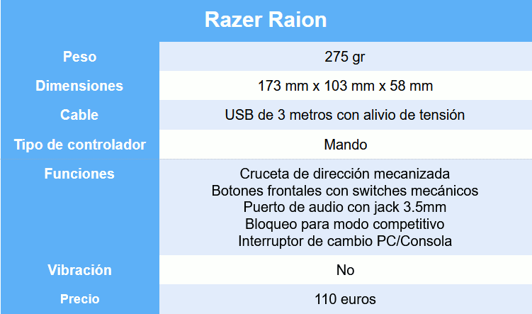 Razer Raion review caracteristicas