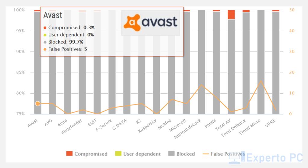 avast-vs-windows-defender-proteccion-2