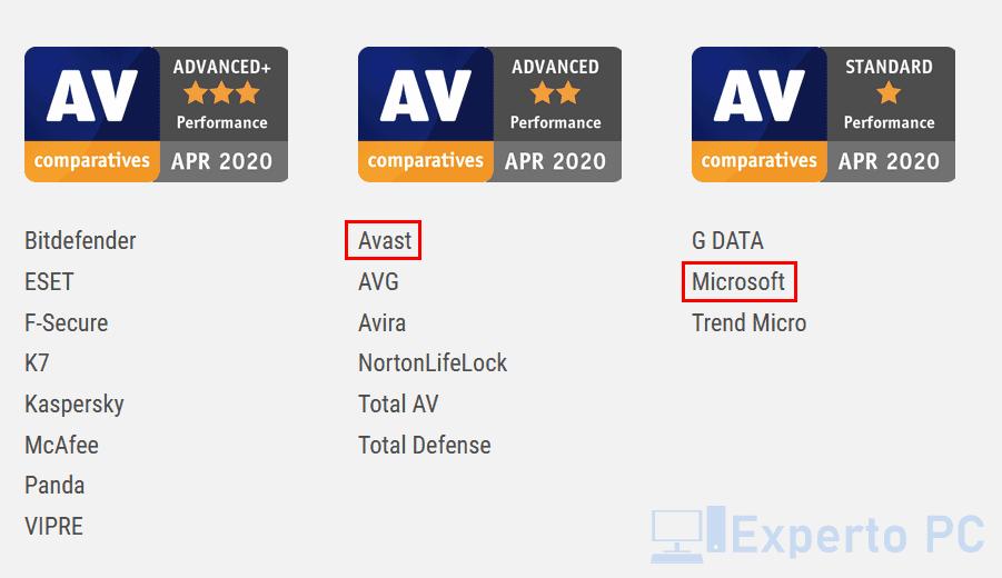 avast-vs-windows-defender-rendimiento-2