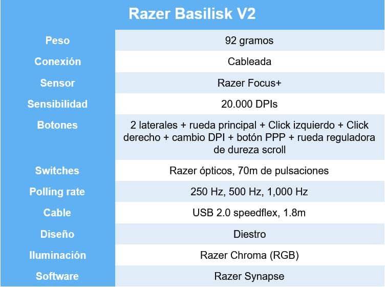 Razer Basilisk V2 caracteristicas