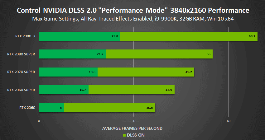 dlss-2.0-en-control-a-4k