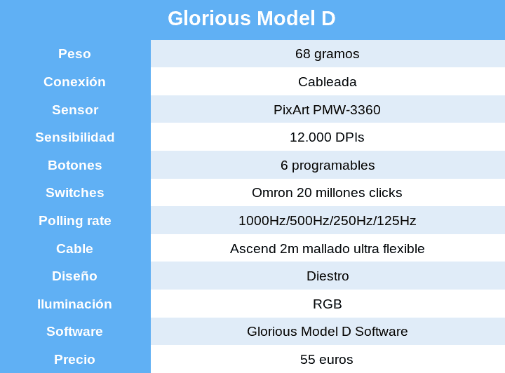 glorius-model-d-review-caracteristicas