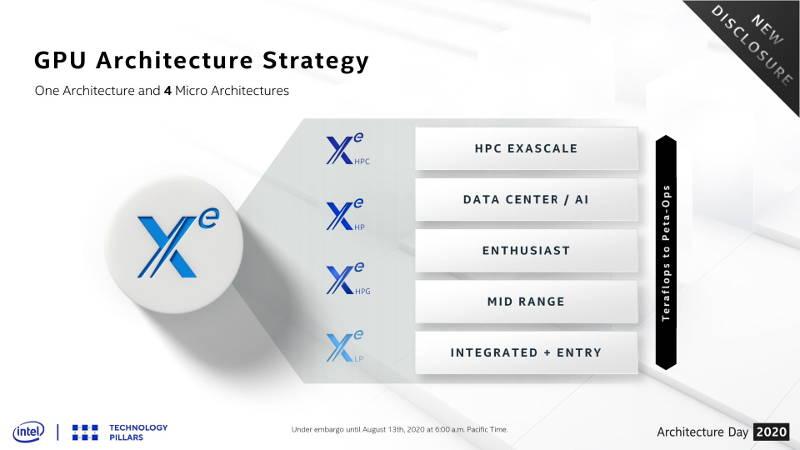 las-4-arquitecturas-intel-xe