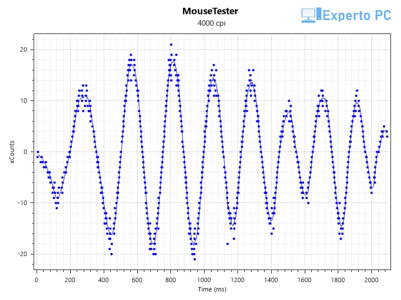 mousetester4000 circulos 35