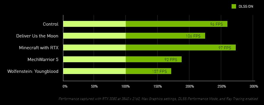nvidia-dlss-2.1-mejora-rendimiento