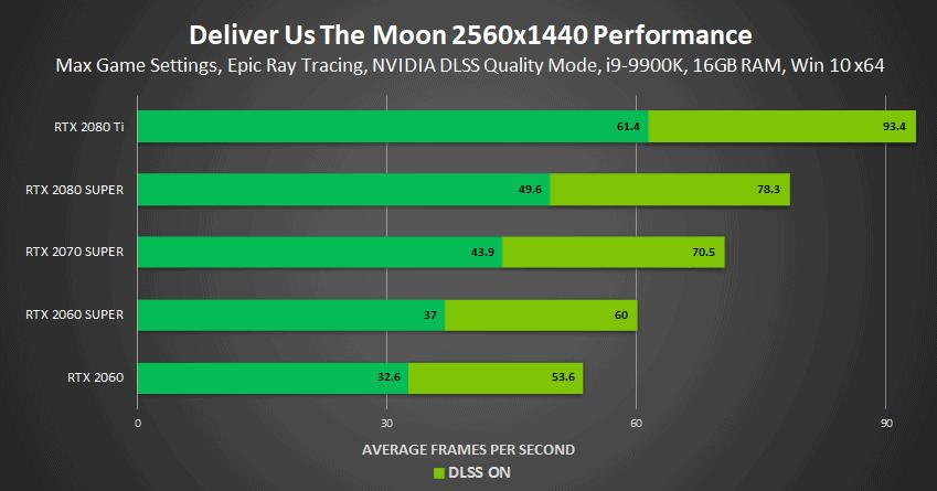 rendimiento-dlss-2.0-en-deliver-us-the-moon-a-2k
