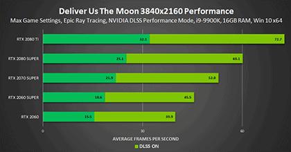 rendimiento-dlss-2.0-en-deliver-us-the-moon-a-4k