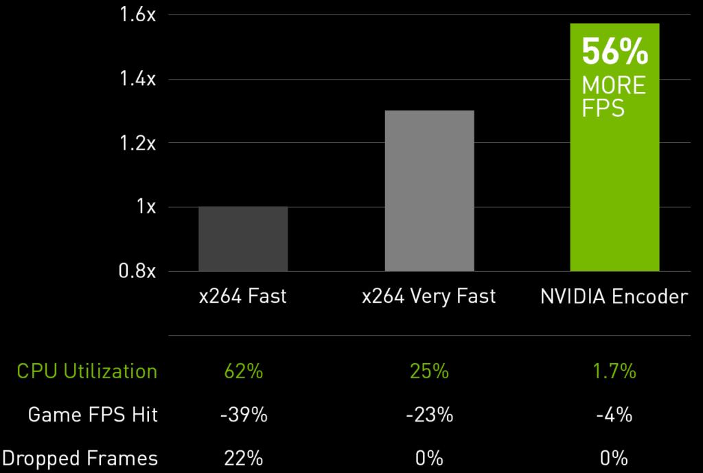 rendimiento-nvidia-nvenc-en-streaming